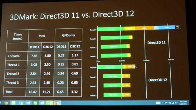 Windows 7 DirectX 12 ? Mari Kita Bahas Secara Dalam dan Santay 12