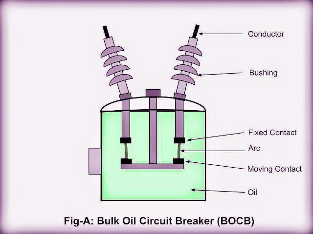 Electrical And Electronics Engineering Bulk Oil Circuit Breaker Bocb