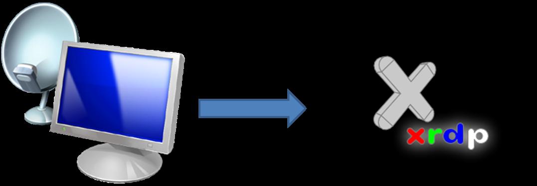 Red Hat Enterprise Linux 7: Take Remote Desktop of your