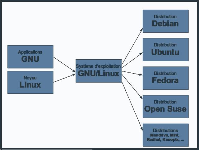 توزيعات linux