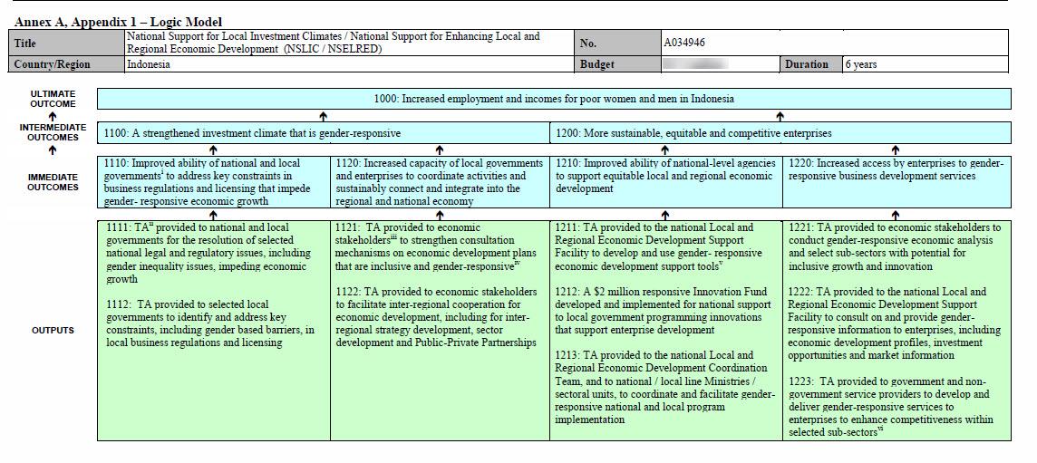Example of a Global Affairs Canada Logic Model