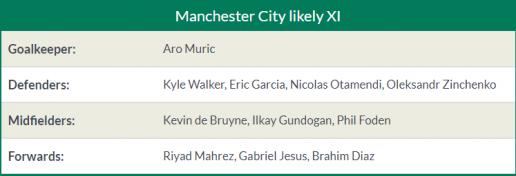 Tỉ lệ & kết quả Man City vs Rotherham (FA Cup - 6/1) Man%2BCity4
