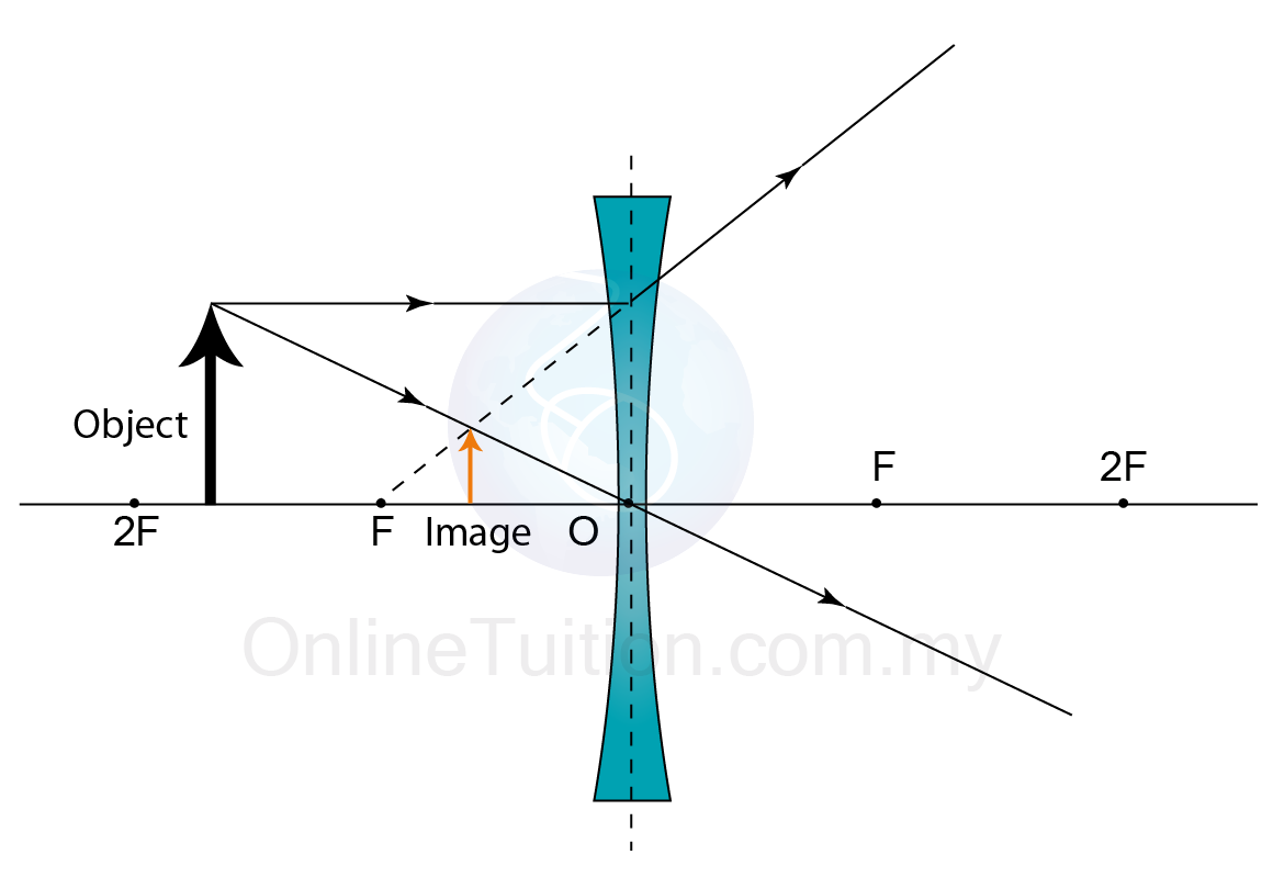 figure below shows the ray diagram for the formation of image of a concave lens  [ 1160 x 799 Pixel ]
