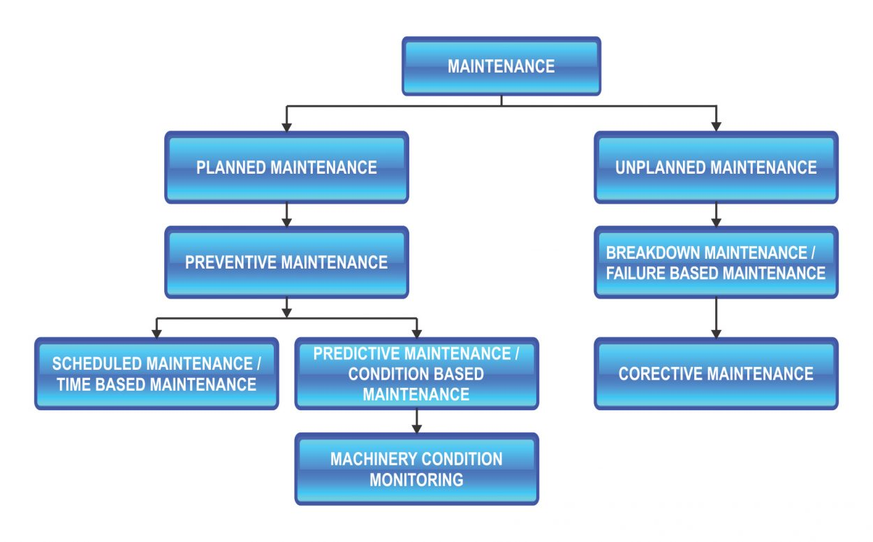 smartway4study: Maintenance Definition? | | What is