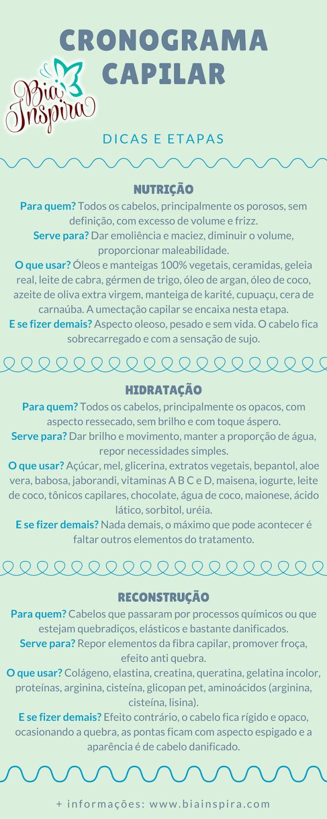 Infográfico sobre as etapas de nutrição, reconstrução e hidratação do cronograma capilar
