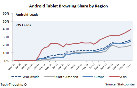 Android Tablet Browsing Share by Region