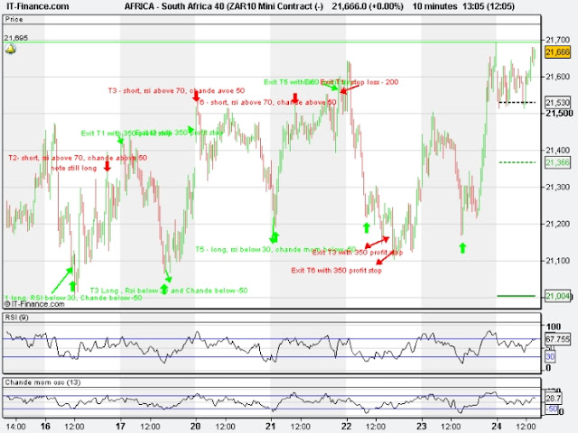 Strength trading with Chande momentum and RSI