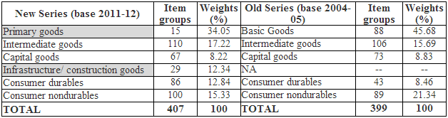Use-Based Classification - all india iip