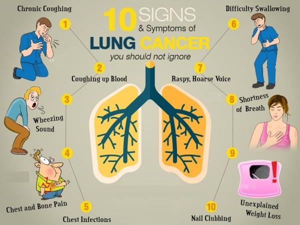 recettes du dr jamal skali 10 signes et sympt mes du cancer du poumon que vous ne devriez pas. Black Bedroom Furniture Sets. Home Design Ideas
