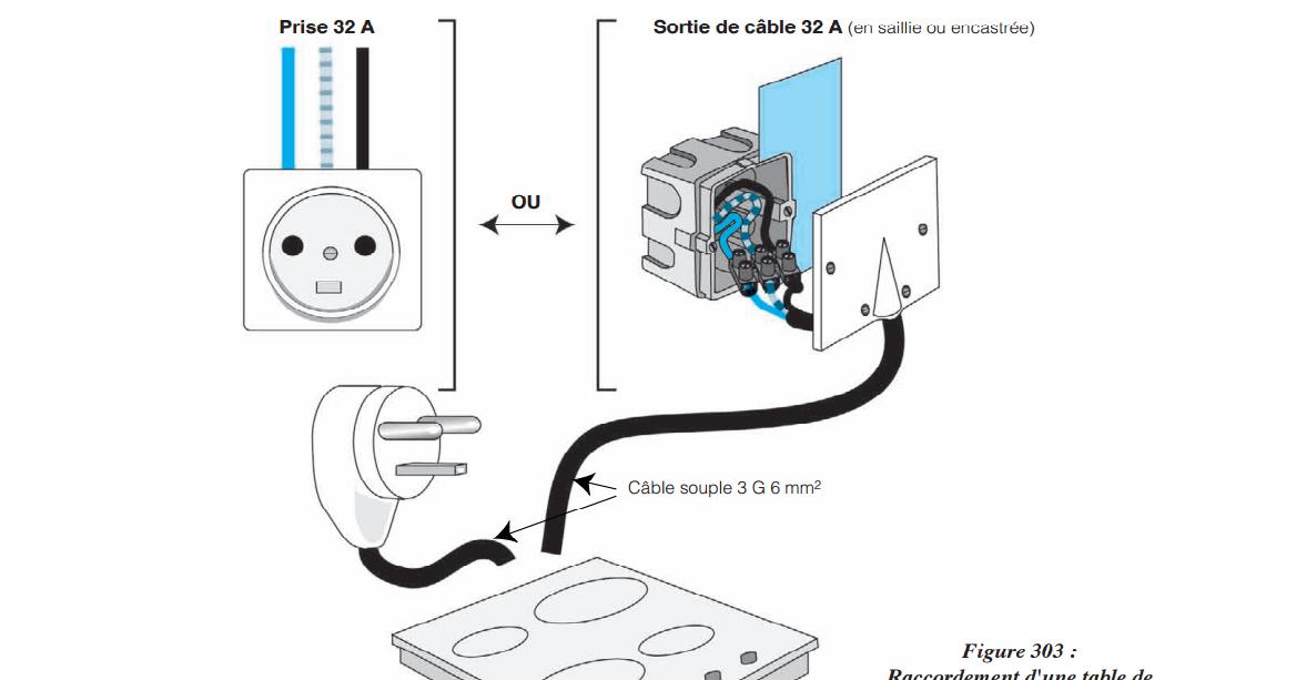 electricit u00e9   branchement plaques de cuisson