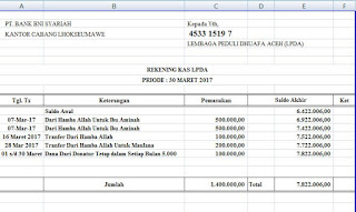 Laporan Keuangan LPDA Bulan Maret 2017