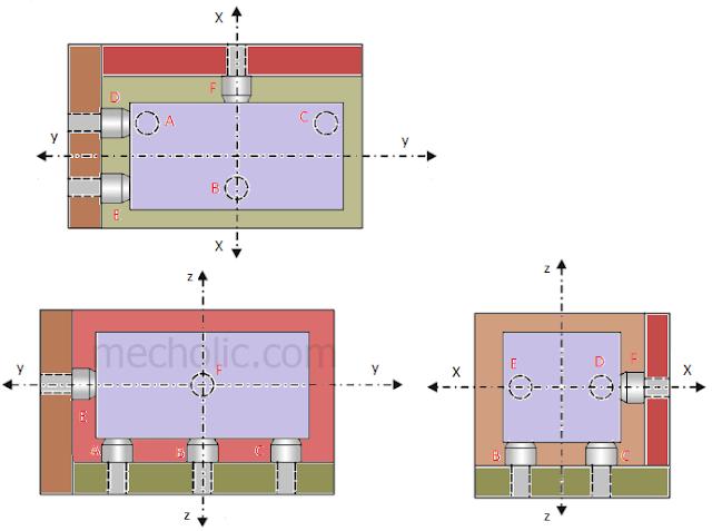 3-2-1 Principle, six point principle of location