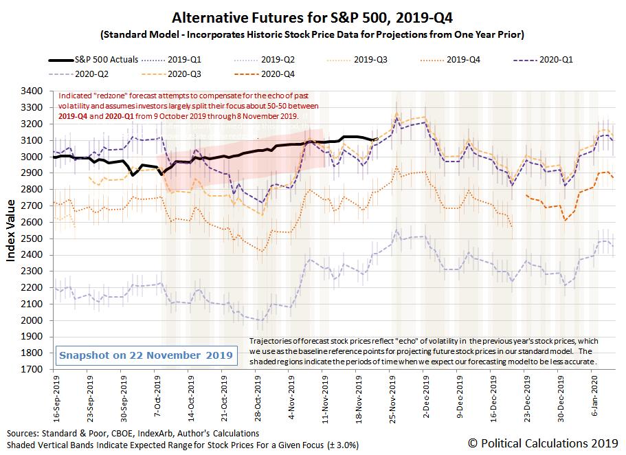 Alternative Futures - S&P 500 - 2019Q4 - Standard Model - Snapshot on 22 Nov 2019