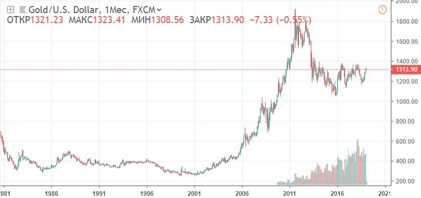 График стоимости золота в долларах США с 1981 по 2019 годы