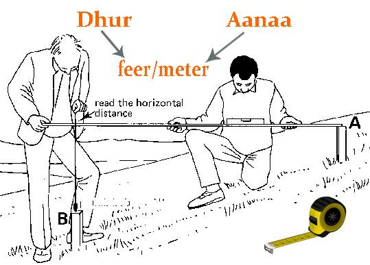 Land Measurement System in Nepal: - engineeringnepal com np