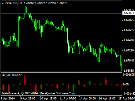 Forex Trading Trace