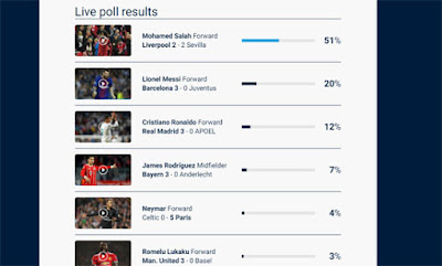 Mohamed Salah the best player in the first round of the Champions League