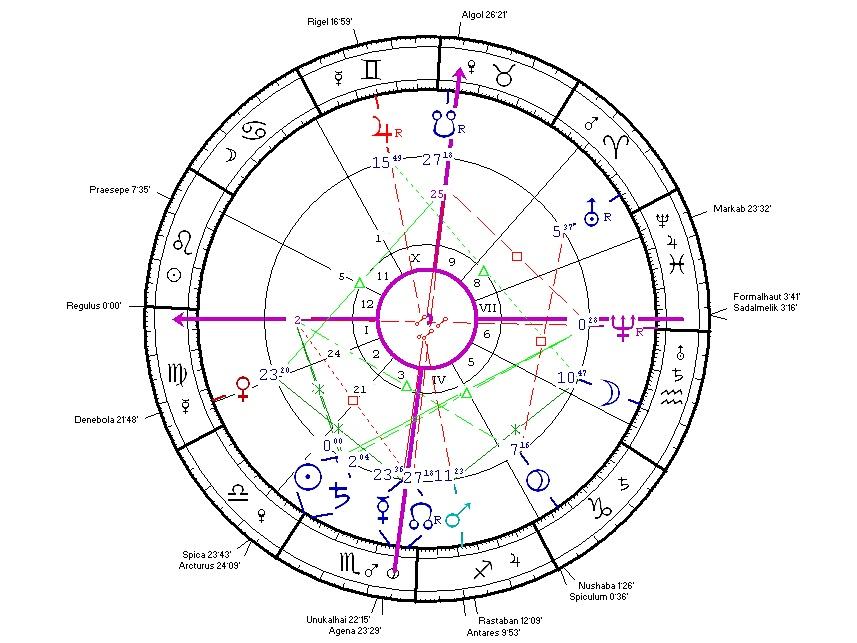 Padparadsa Astrology: október 2012