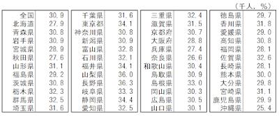 都道府県別有業率-60歳以上(表)