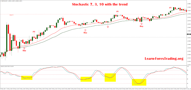 Stochastic 7, 3 10 with the trend