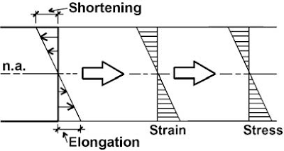 Elongation, strain, and stress diagrams for a linear, elastic material