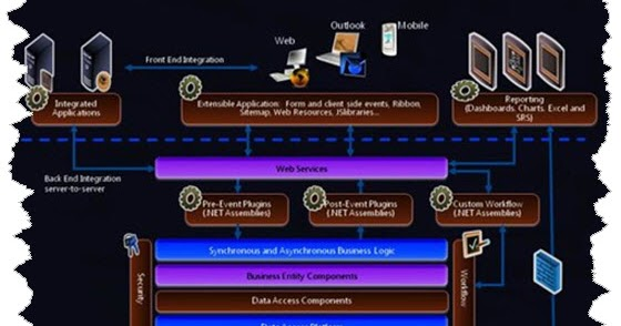 Microsoft Dynamics CRM 365: Microsoft Dynamics CRM Architecture