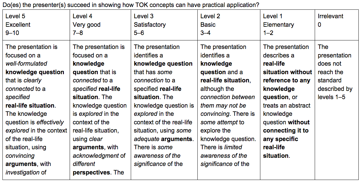 Mla research paper scoring rubric for Tok presentation template