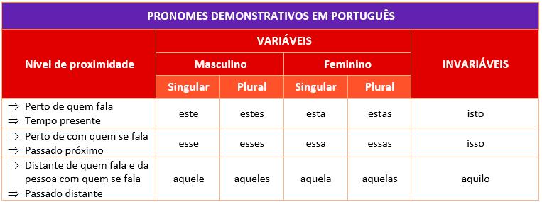 Resultado de imagem para pronomes demonstrativos