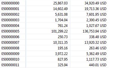 ABAP Development, SAP BW/4HANA, SAP S/4HANA, ABAP-HANA,