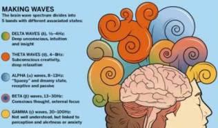 Εγκεφαλικά κύματα και βαθύτερες καταστάσεις συνείδησης