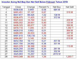 Net Buy Dan Net Sell Februari 2019