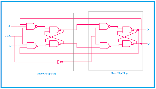 logical circuit diagram of master slave flip flop