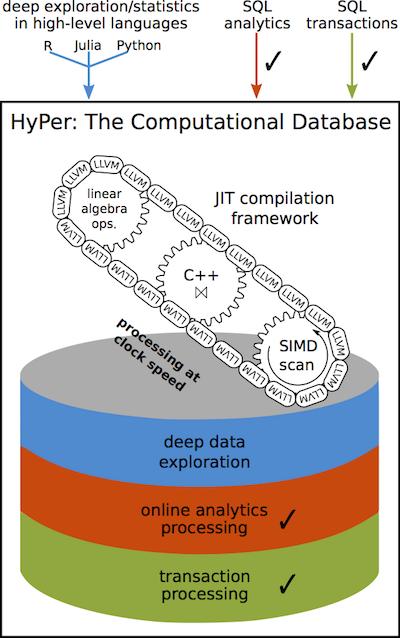 Tableau HyPer high performance database system