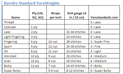 Brand Name Yarn Comparison Chart