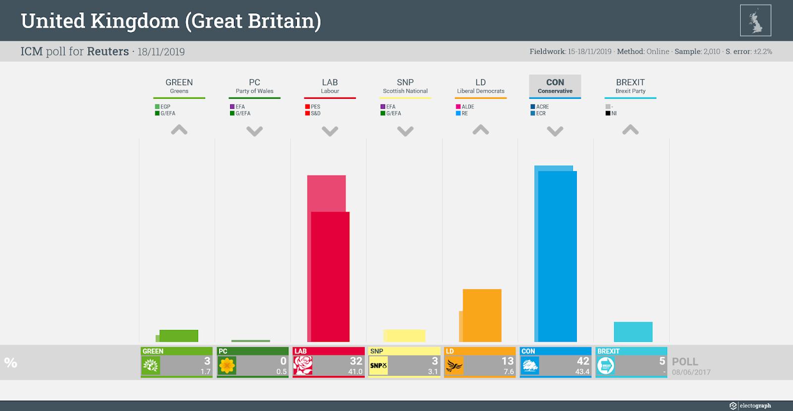 UNITED KINGDOM (GB): ICM poll chart for Reuters, 18 November 2019