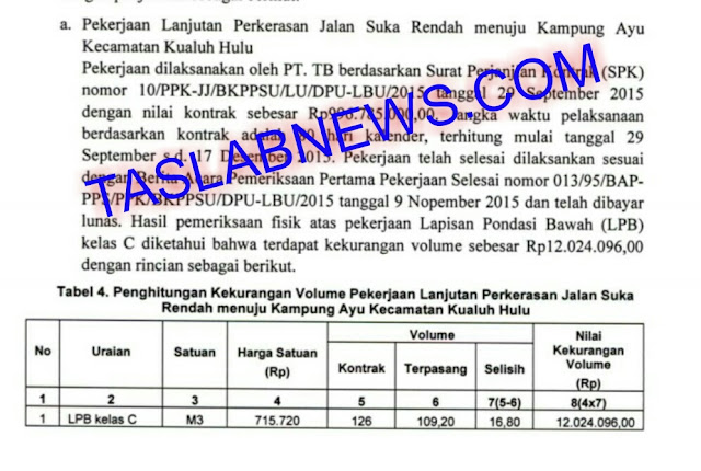 Hasil pemeriksaan BPK untuk keuangan Pemkab Labura.