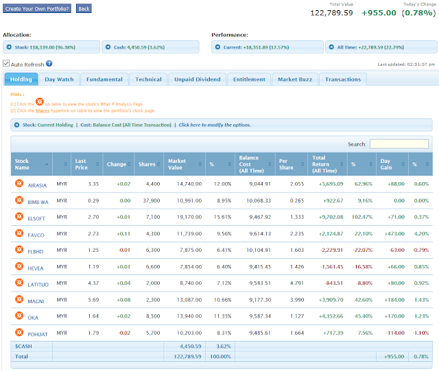 https://klse.i3investor.com/servlets/pfs/71161.jsp?stockOptions=currentHolding&costOptions=balanceCostAllTime