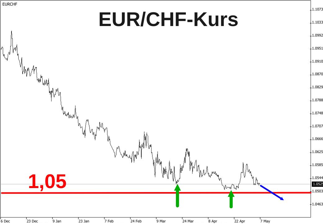 Linienchart der Talfahrt des EUR/CHF-Kurses von Dezember 2019 bis Mai 2020