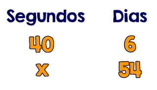 Desafio: Um relógio adianta 40 segundos em 6 dias. Quantos minutos adiantará em 54 dias?