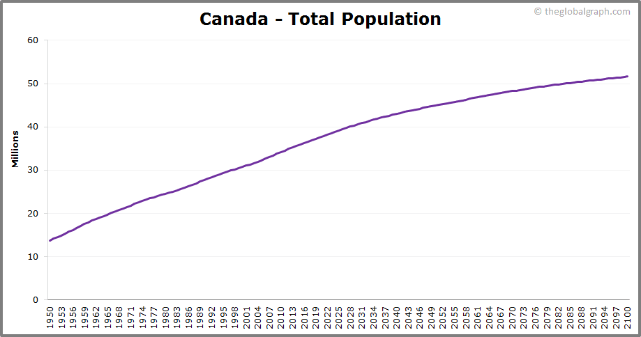 Canada  Total Population Trend