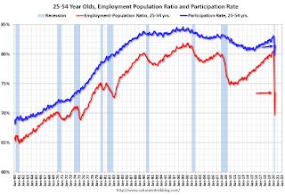 Employment Population Ratio, 25 to 54