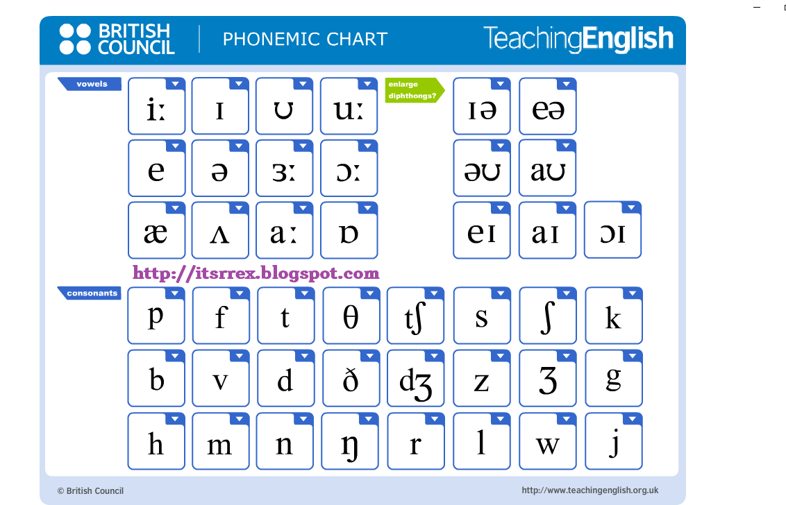 √ Phonetic Chart English Phonemic With Sounds originated info