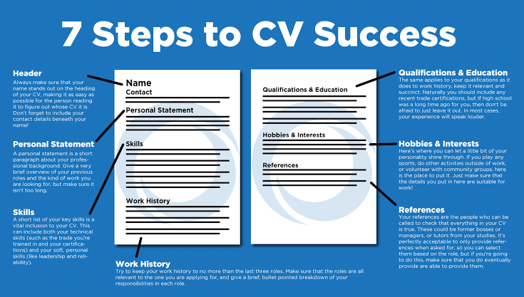7 Costly Mistakes On CV That Leave Graduates Unemployed