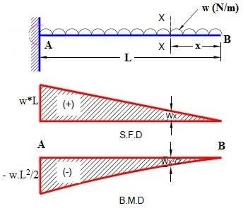 shear force and bending moment diagram for cantilever beam with udl rh hkdivedi com shear force and bending moment diagram for cantilever beam with udl shear force and bending moment diagrams for beam