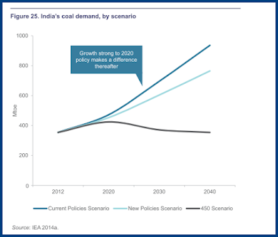 India's coal demand, by scenario