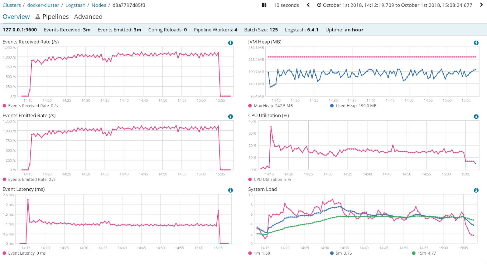 Looking for Q: Level up logs and ELK - Logstash Grok, JSON Filter