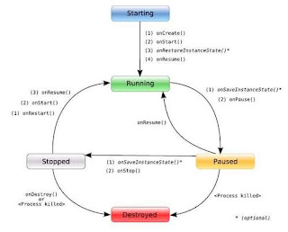 Mengenal kerja Siklus Activity Aplikasi Android