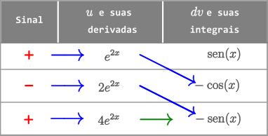 Exemplo 8 - Método Tabular - Integral de e^2x sen(x) dx