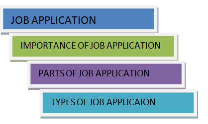 Job Application| Types of Job Application| How to Write Job Application|