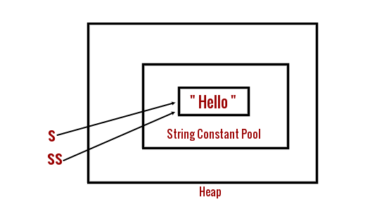 Java String Constant Pool